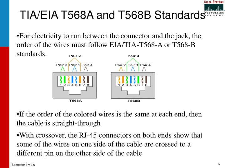 TIA/EIA T568A and T568B Standards