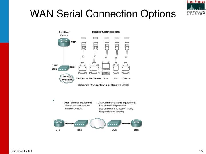 WAN Serial Connection Options