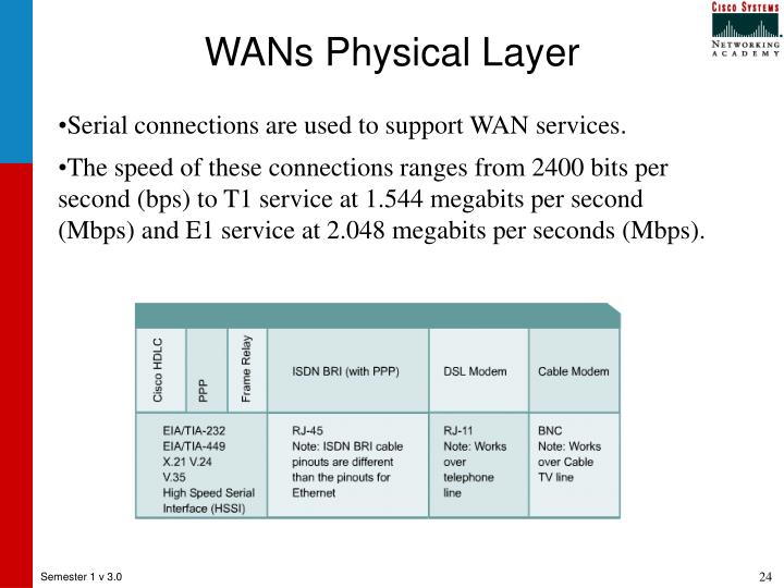 WANs Physical Layer