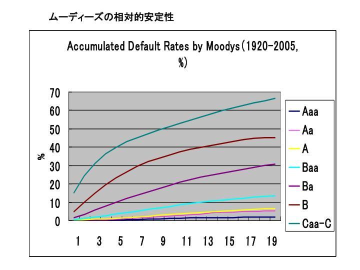 ムーディーズの相対的安定性