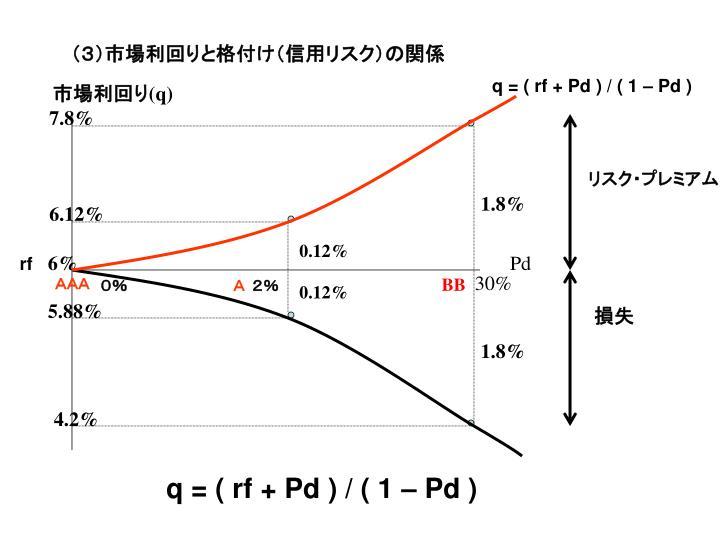 (3)市場利回りと格付け(信用リスク)の関係