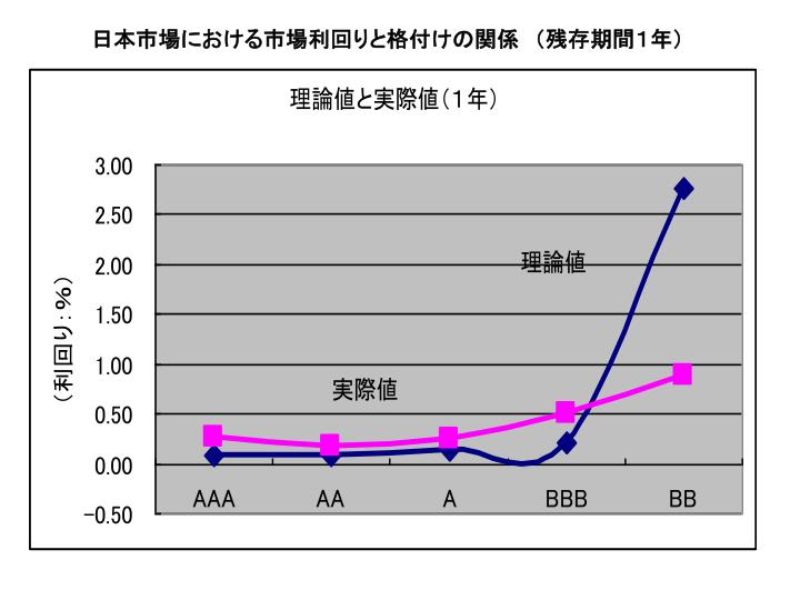 日本市場における市場利回りと格付けの関係 (残存期間1年)