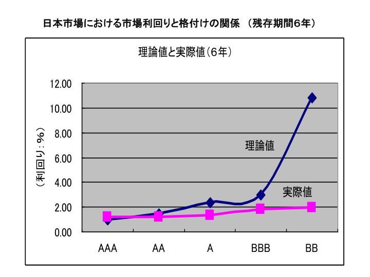日本市場における市場利回りと格付けの関係 (残存期間6年)