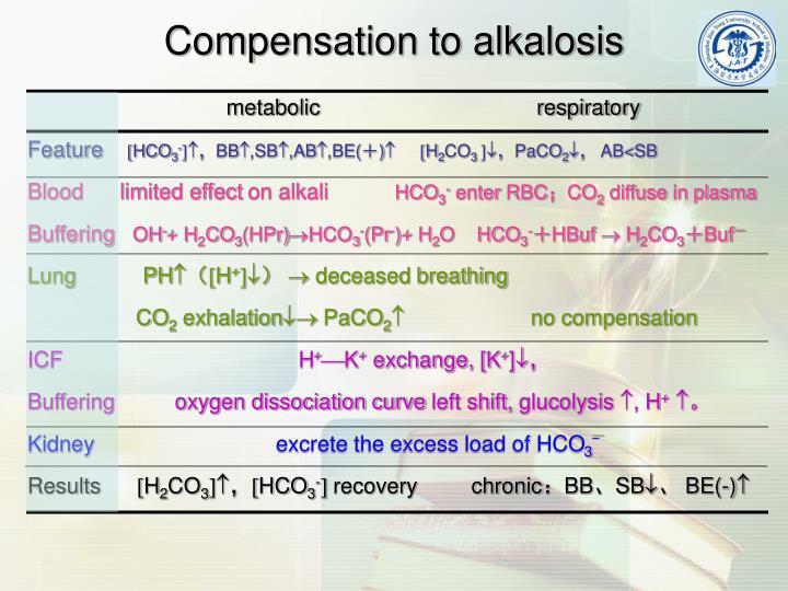 Compensation to alkalosis