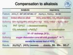 compensation to alkalosis