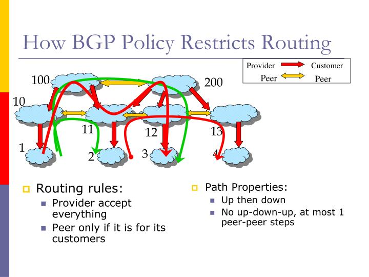 Routing rules: