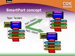 smartpart concept