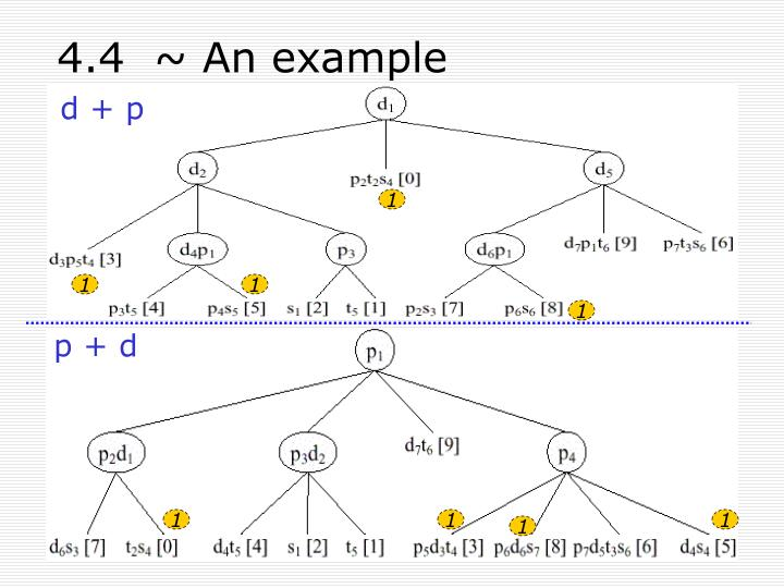 4.4  ~ An example