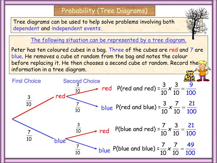 Probability (Tree Diagrams)