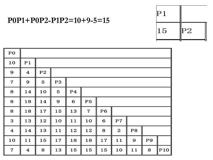 P0P1+P0P2-P1P2=10+9-5=15