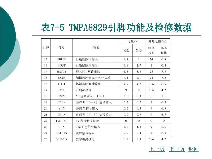 表7-5 TMPA8829引脚功能及检修数据