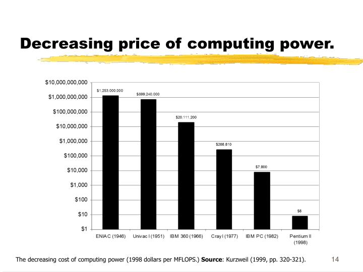 Decreasing price of computing power.