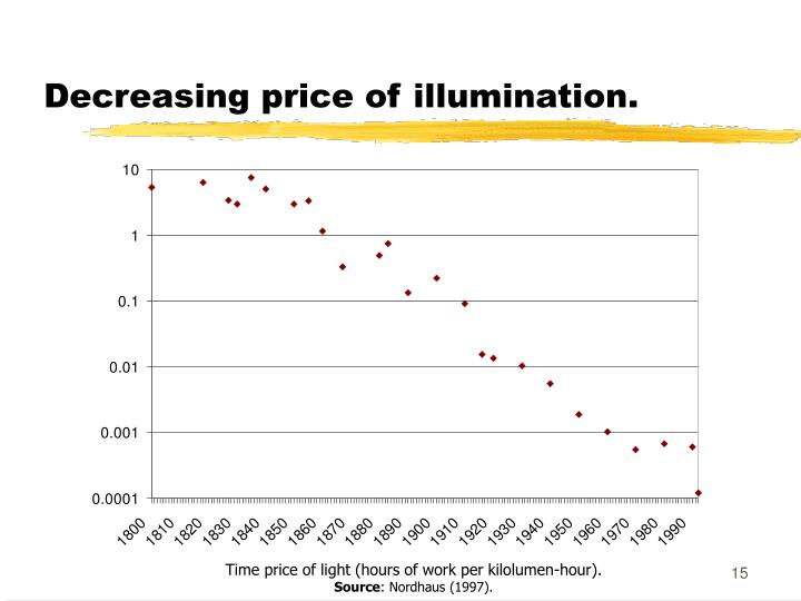 Decreasing price of illumination.