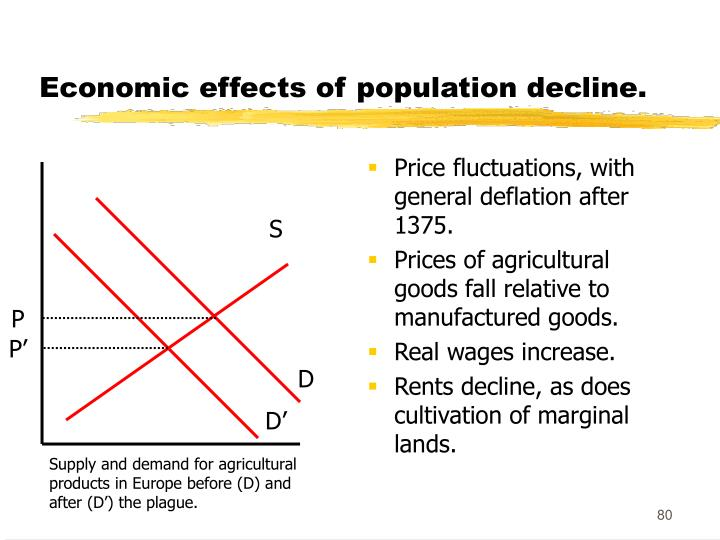 Economic effects of population decline.