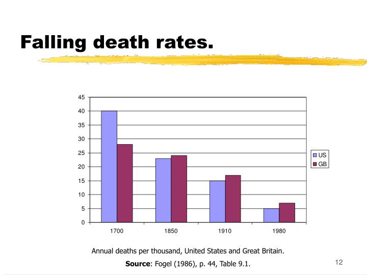 Falling death rates.
