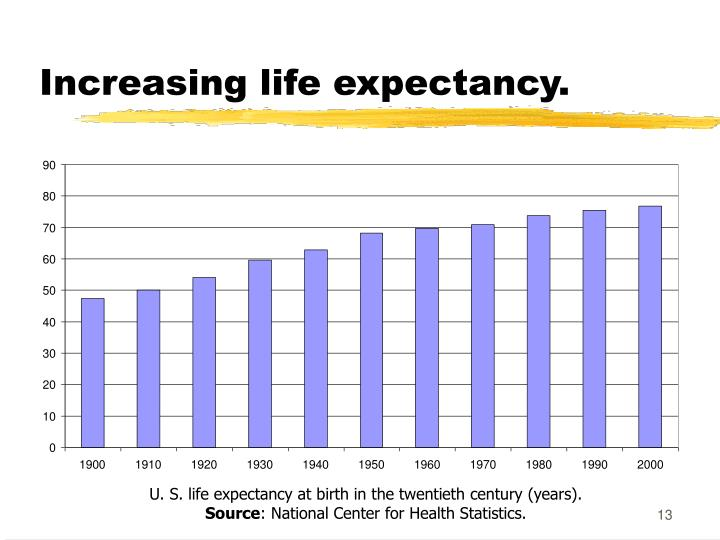 Increasing life expectancy.