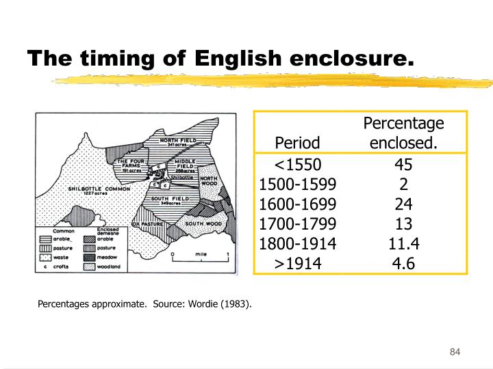 The timing of English enclosure.