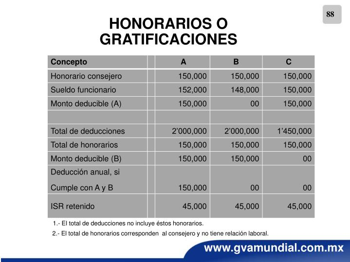 HONORARIOS O