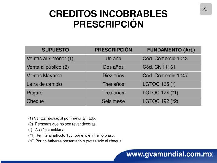 CREDITOS INCOBRABLES