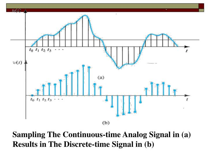 Sampling The Continuous-time Analog Signal in (a)