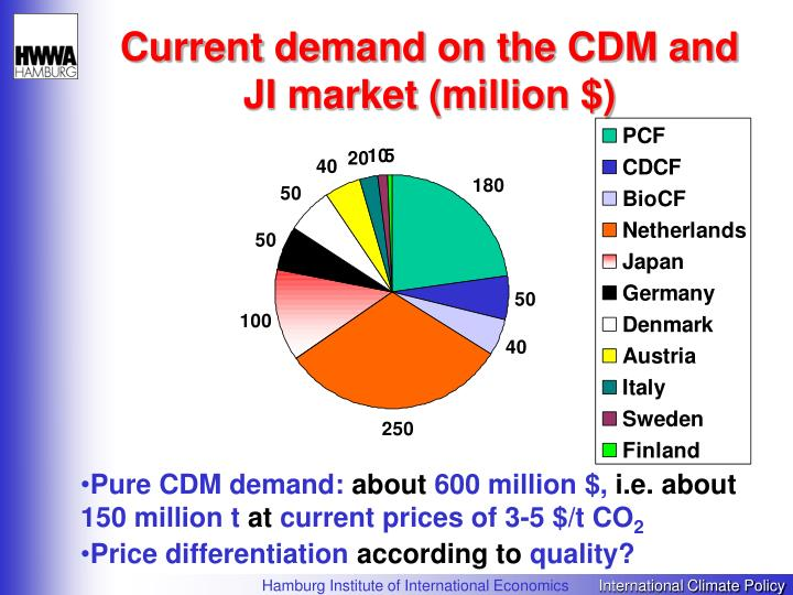 Current demand on the CDM and JI market (million $)