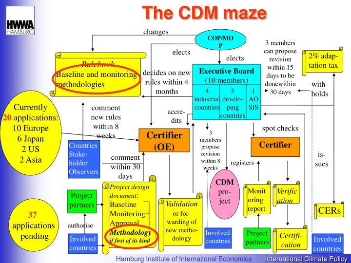 The CDM maze