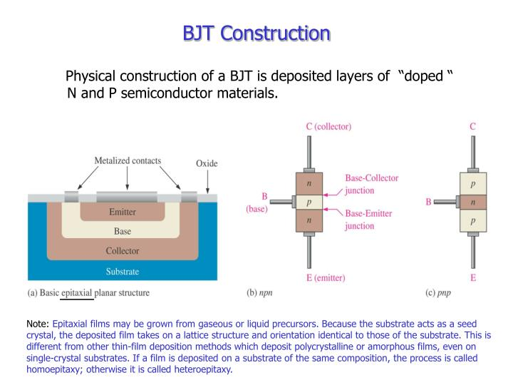 "Physical construction of a BJT is deposited layers of  ""doped "" N and P semiconductor materials."