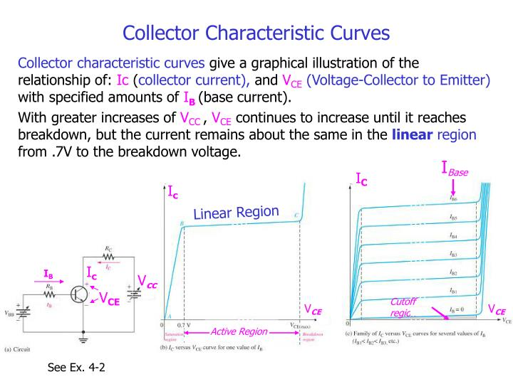 Collector Characteristic Curves