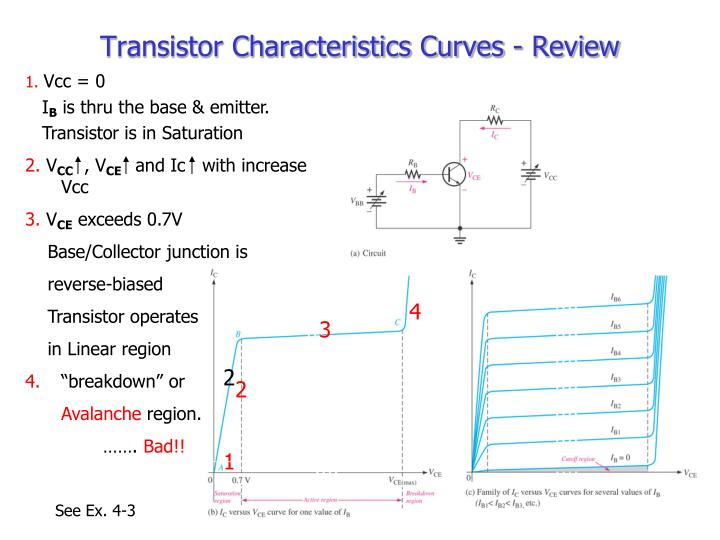 Transistor Characteristics Curves - Review