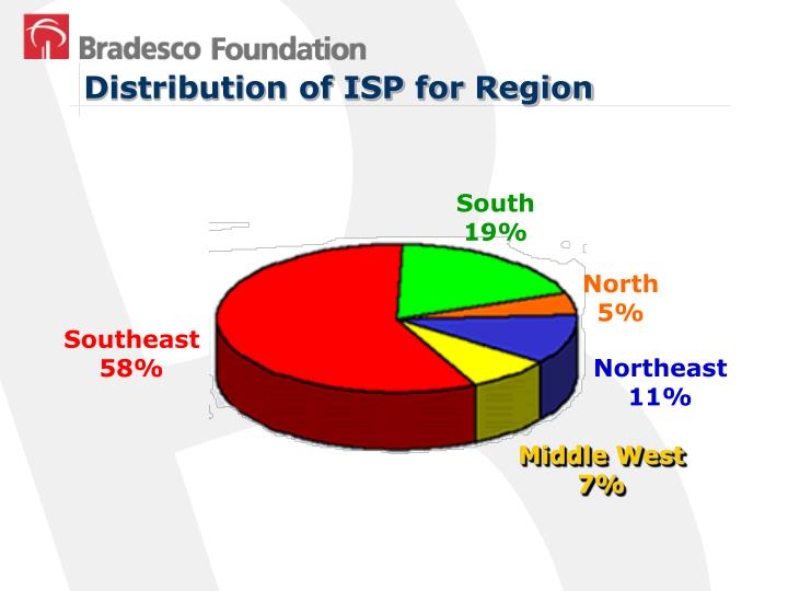Distribution of ISP for Region