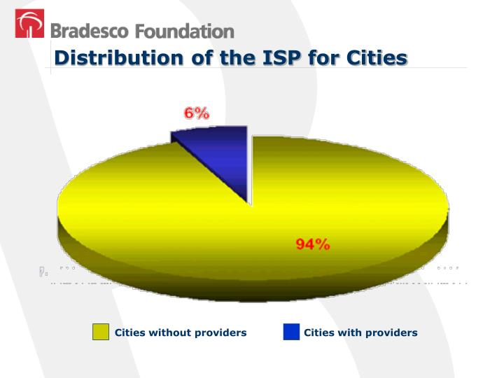 Distribution of the ISP for Cities