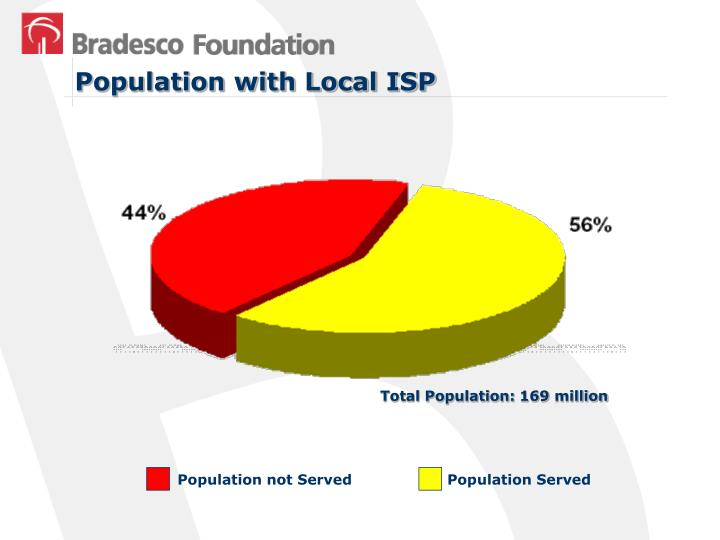 Population with Local ISP