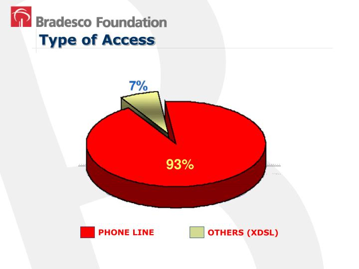 Type of Access