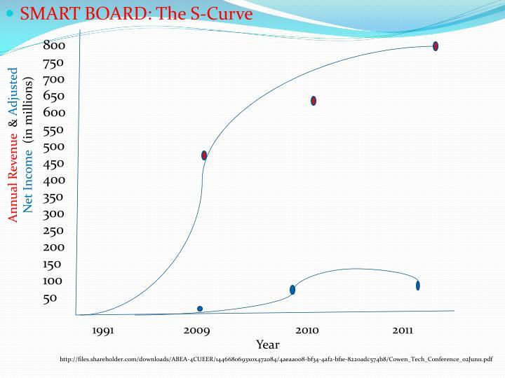 SMART BOARD: The S-Curve