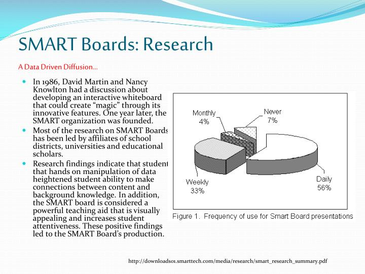 SMART Boards: Research