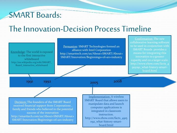 SMART Boards: