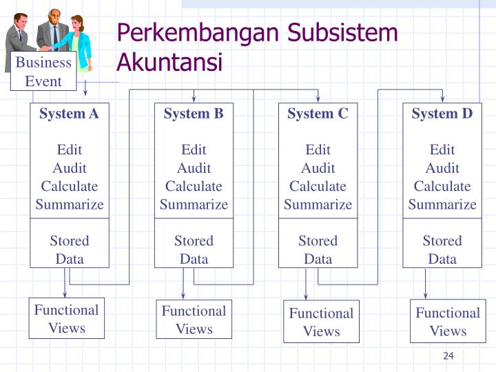 Perkembangan Subsistem Akuntansi