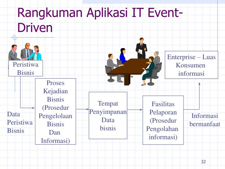 Rangkuman Aplikasi IT Event-Driven