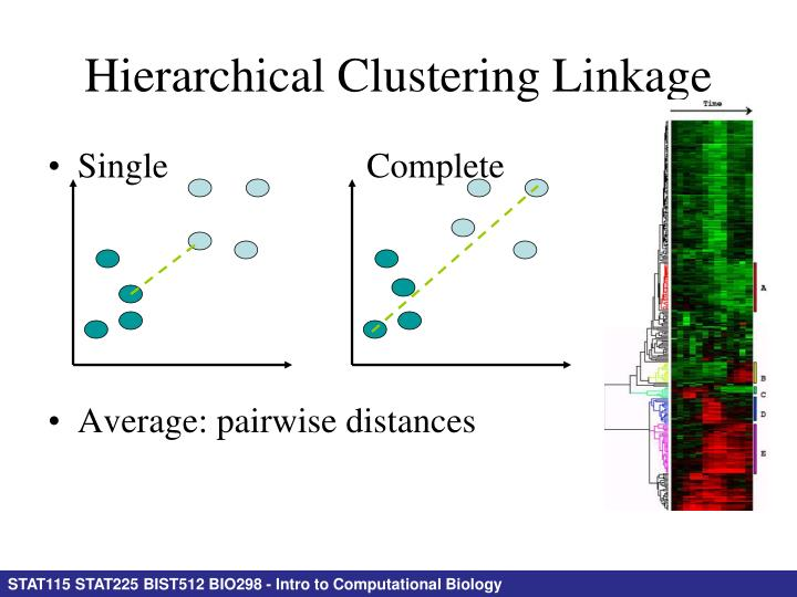 Hierarchical Clustering Linkage
