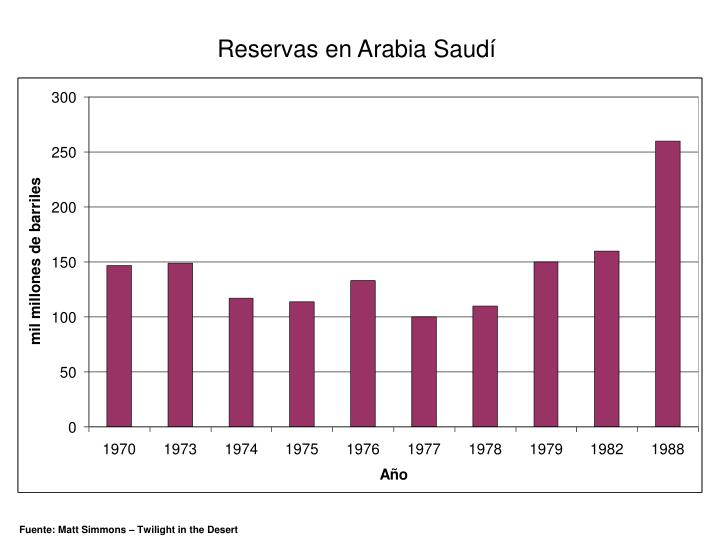 Reservas en Arabia Saudí