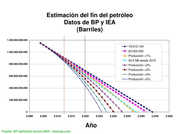 Estimación del fin del petróleo