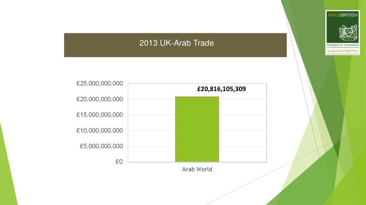 2013 UK-Arab Trade