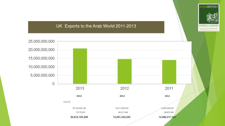 UK  Exports to the Arab World 2011-2013