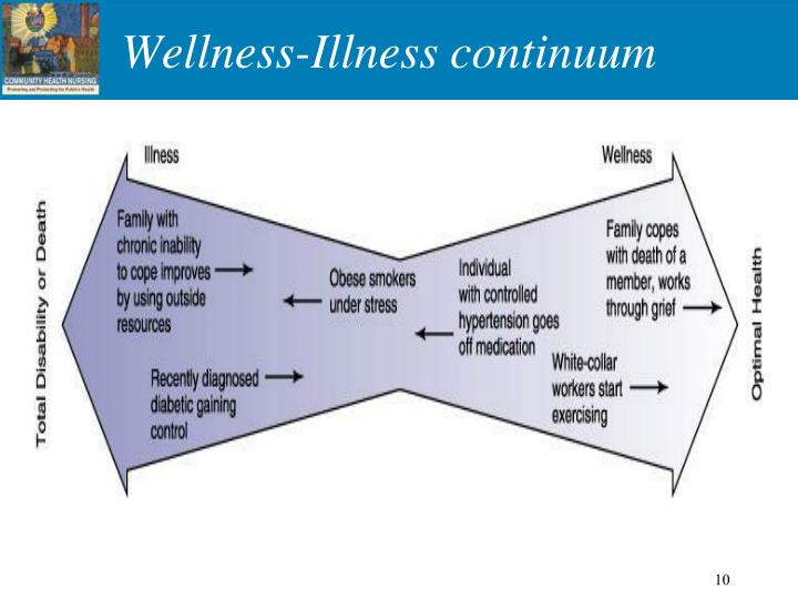 Wellness-Illness continuum