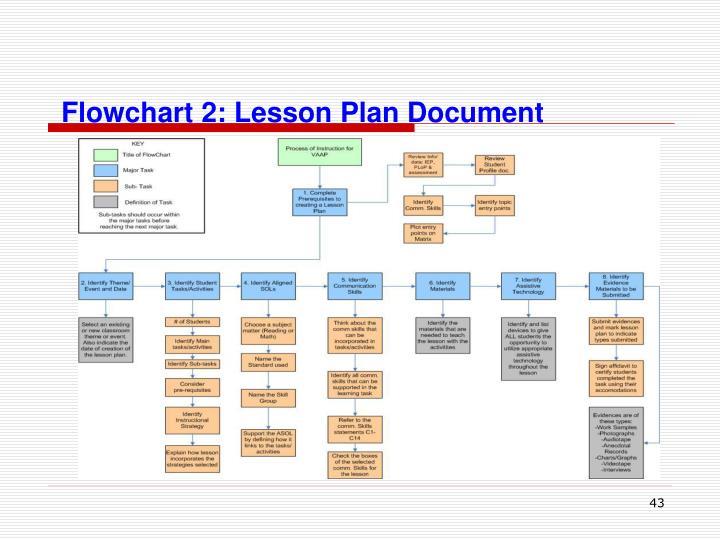 Flowchart 2: Lesson Plan Document