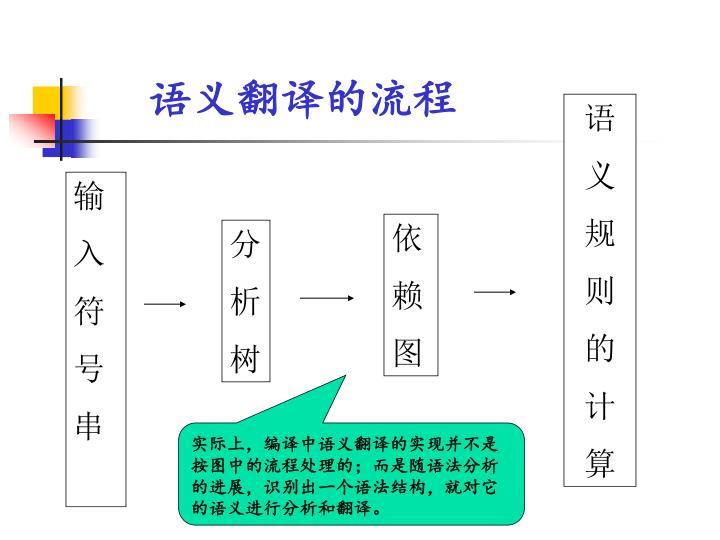 语义翻译的流程