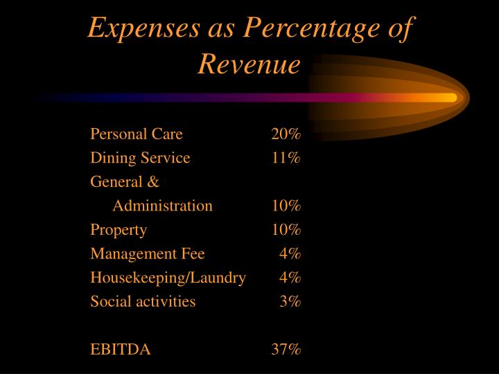 Expenses as Percentage of Revenue