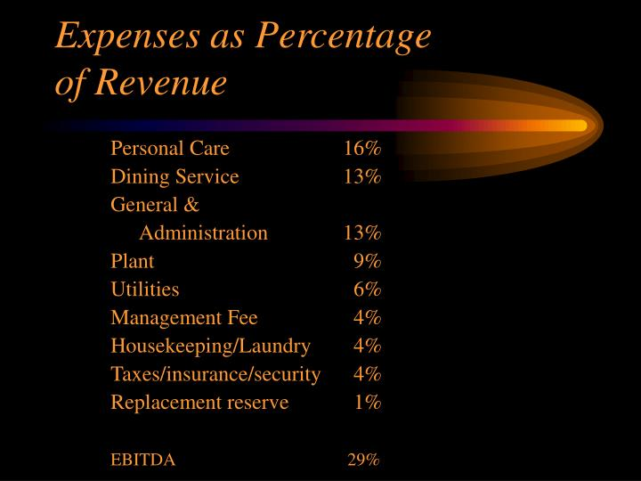 Expenses as Percentage