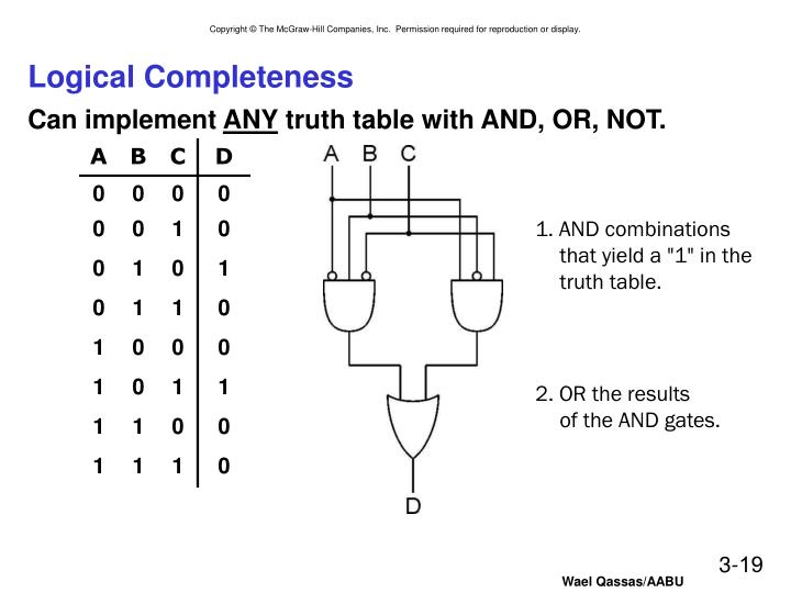 Logical Completeness