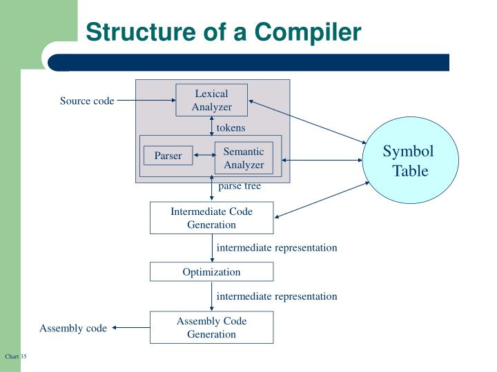 Structure of a Compiler